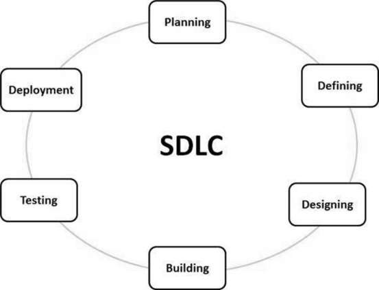 Stages of SDLC