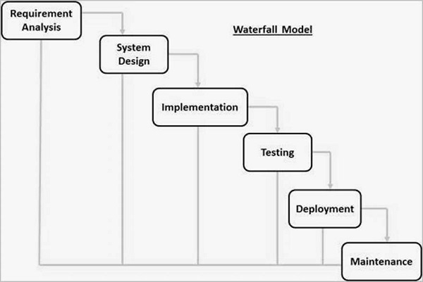 Sdlc waterfall model for What is waterfall methodology