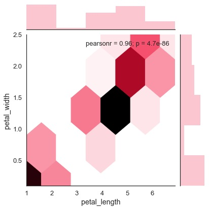 Seaborn - Kernel Density Estimates - Tutorialspoint