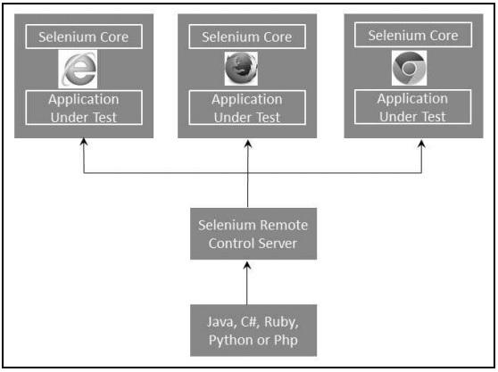 Selenium - Remote Control