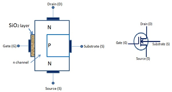 Semiconductor Devices - MOSFET