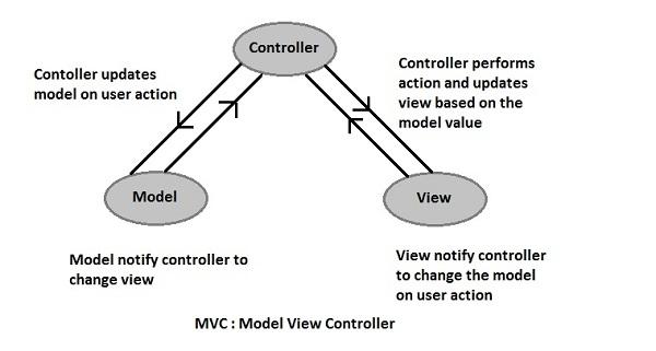 MVC interactions
