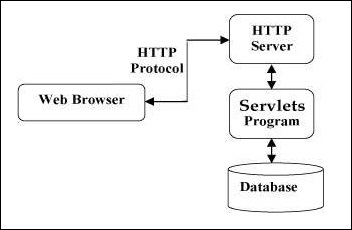 Servlets - Overview - Tutorialspoint
