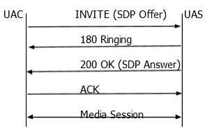 SIP - Messaging - Tutorialspoint