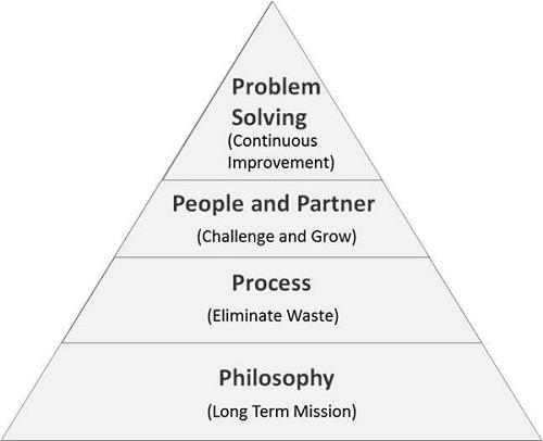 4P Management Model