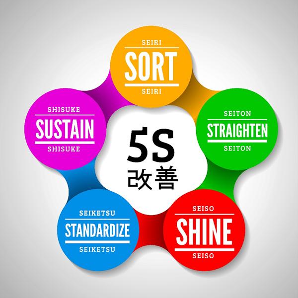 5-S Program