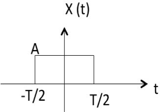 Fourier Transforms - Tutorialspoint