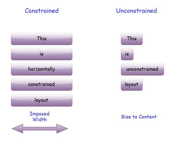 Constrained Unconstrained