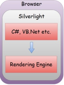 Feature of Silverlight