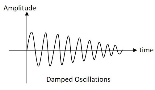 sinusoidal oscillators quick guide