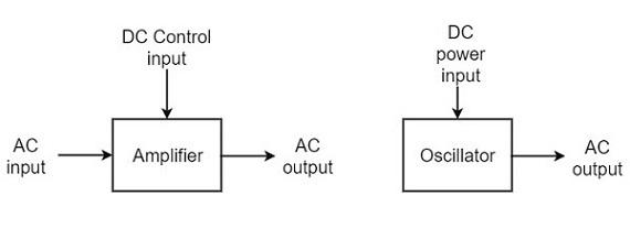 Sinusoidal Oscillators - Quick Guide