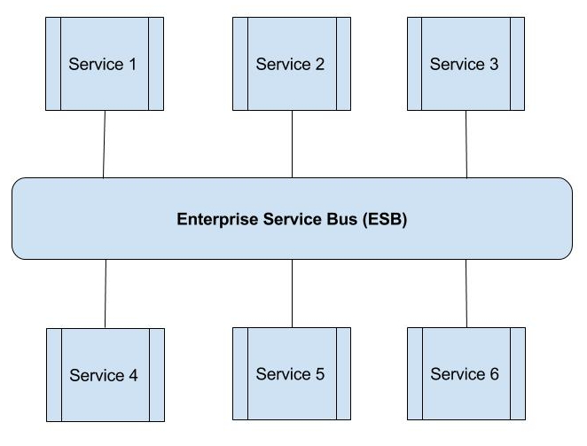soa enterprise service bus
