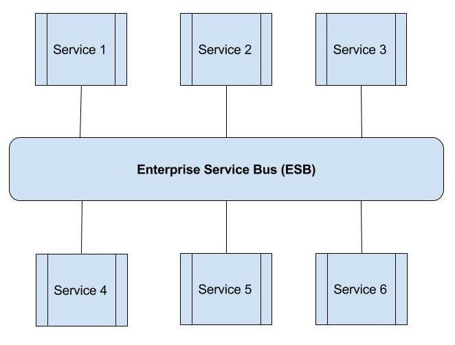 Soa - Enterprise Service Bus