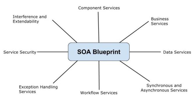 Soablueprintconceptsg soa blueprints concepts malvernweather Gallery