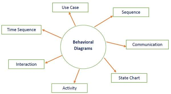 behavioral diagram - Software Engineering Activity Diagram