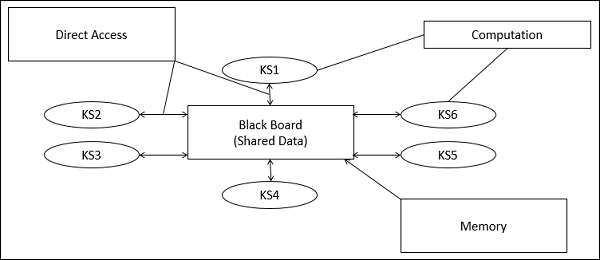 Blackboard Data Structure