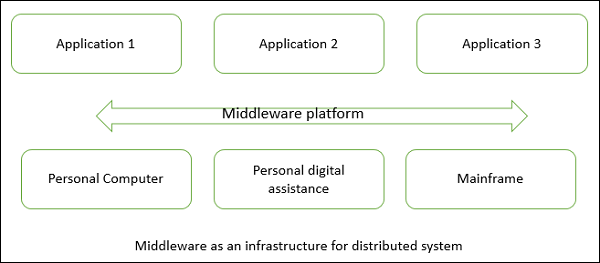software architecture and design distributed architecture