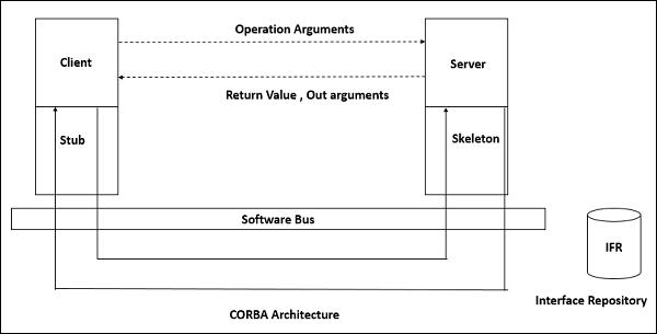 CORBA架构