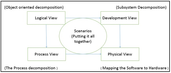 four_plus_one_view_model software architecture and design architecture models