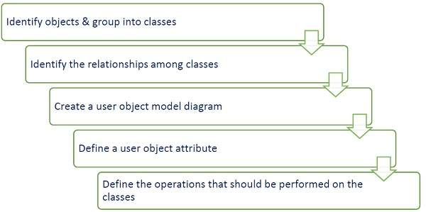 Software architecture and design object oriented paradigm dynamic modeling malvernweather Gallery