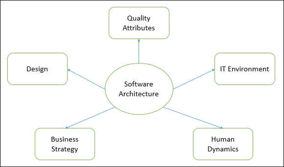 Software architecture and design quick guide for Types of architecture design