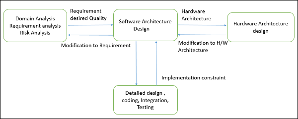 Software Architecture Design Introduction Tutorialspoint