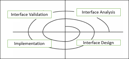 Software Architecture And Design Quick Guide