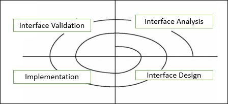 User Interface Tutorialspoint