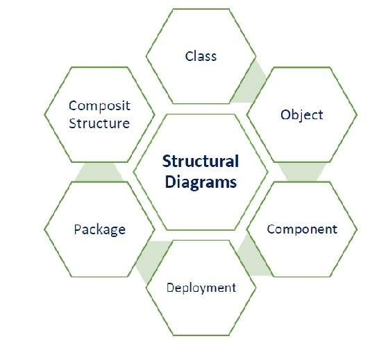 Software architecture and design architecture models uml ccuart Gallery