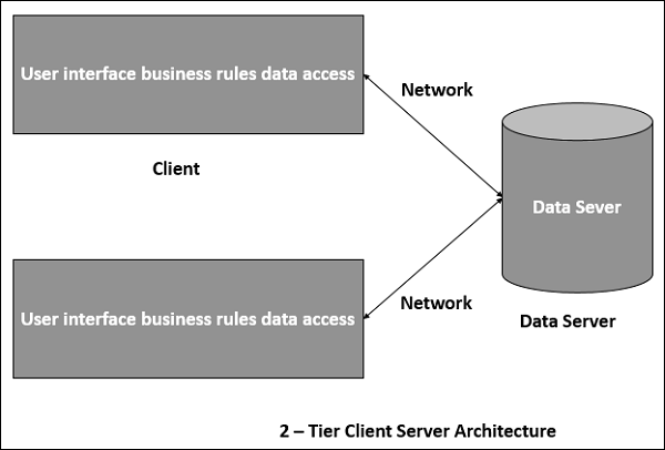 Two Tier Client Server Architecture