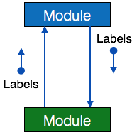 Software Analysis Design Tools