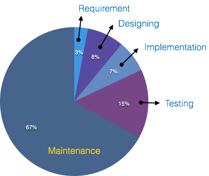 Software Maintenance Overview Tutorialspoint