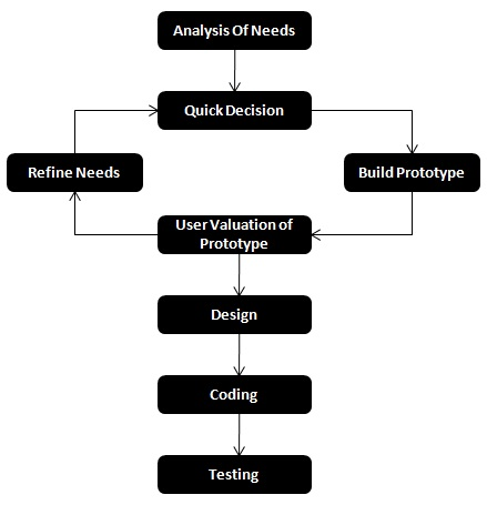 software engineering paper prototyping model Software engineering paper - prototyping model   waterfall models in software engineering essay software process and project metrics chapter 4 itu department of computer engineering software engineering software metrics measurement can be applied • to the software process with the intent of improving • to assist in estimation,.