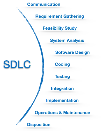 Software Development Life Cycle Tutorialspoint
