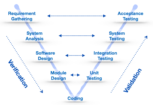 Software development life cycle for Sdlc project plan template