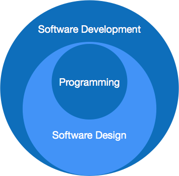 Software Engineering Overview Tutorialspoint