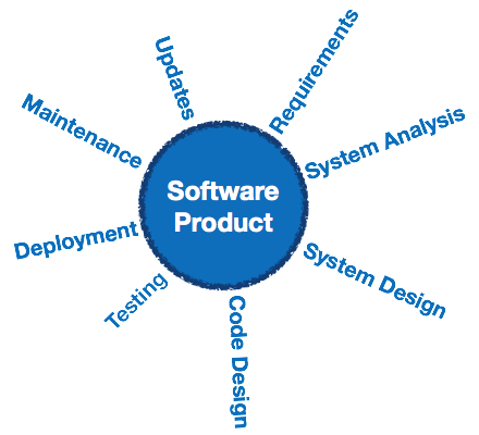 Software Engineering Quick Guide Tutorialspoint