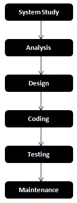 Se models q a 1 for Waterfall model is not suitable for