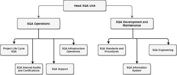 the sqa unit