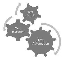 Automation Testing  how to do software testing automation testing