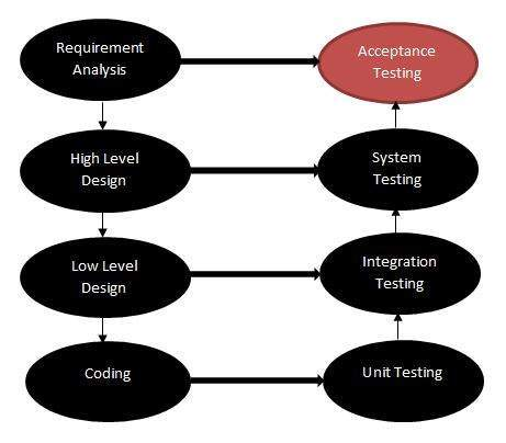 acceptance testing in Test Life Cycle