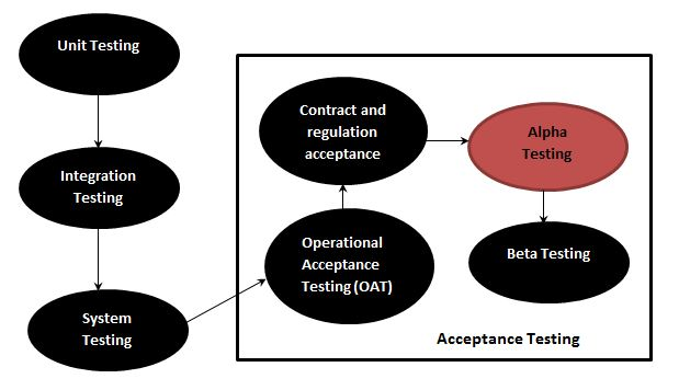 alpha testing in Test Life Cycle