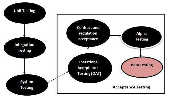 alpha and beta testing 1 Types of user acceptance testing are: 1 alpha & beta testing 2 contract  acceptance testing 3 regulation acceptance testing 4 operational acceptance .