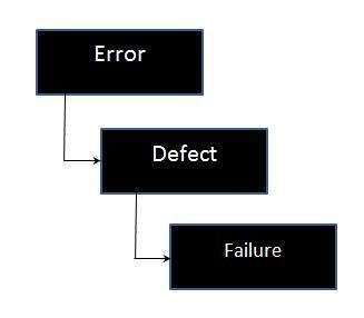 Failure in Sofware Test Life Cycle