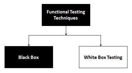 Functional Testing in Test Life Cycle