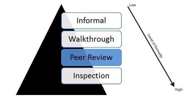 Peer Review in Test Life Cycle