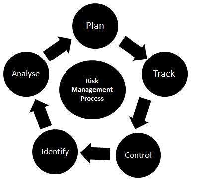 Risk Management in Test Life Cycle