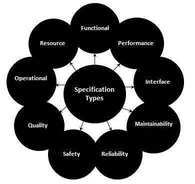 Software Requirement Specification - Software testing requirements
