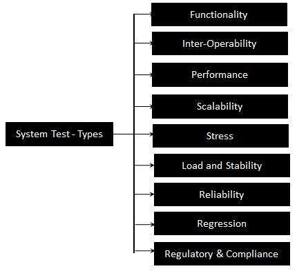 System testing in Test Life Cycle