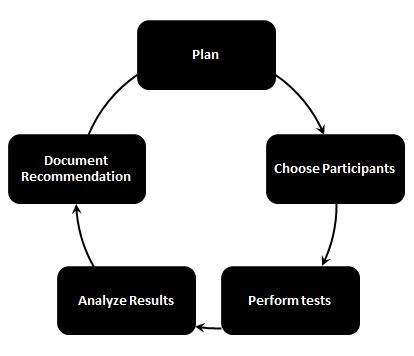 Usability testing Process in Test Life Cycle